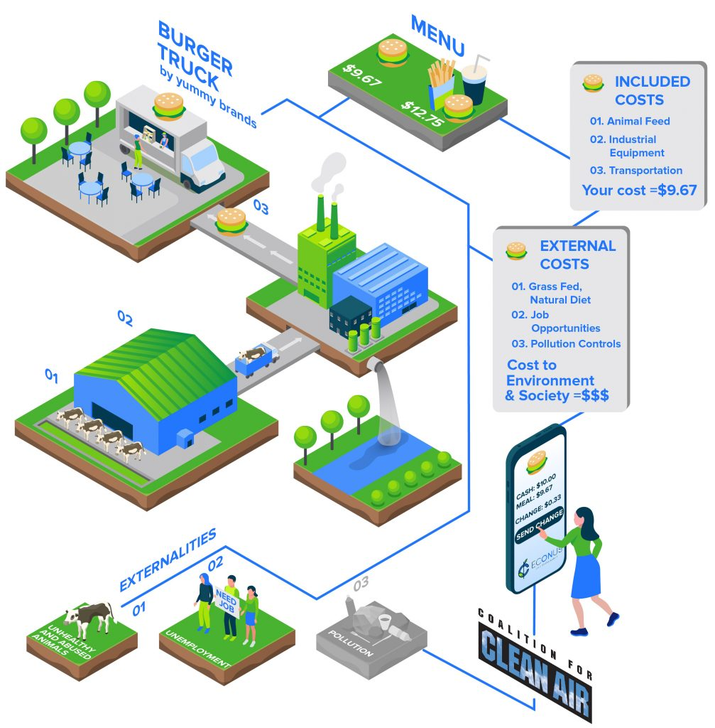 Image showing how Econus can be used to mitigate the externalities of consumption